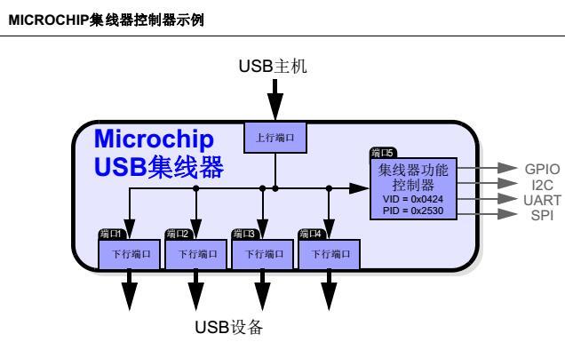 AN1941 - Microchip USB 2.0集线器的USB转I2C桥接功能