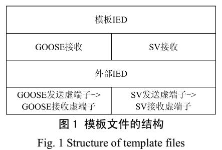 智能变电站SCD文件虚回路自动生成技术的设计和实现