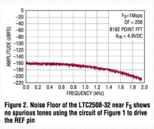 电压基准滤波器将32位ADC SNR提高6dB:ADI设计说明