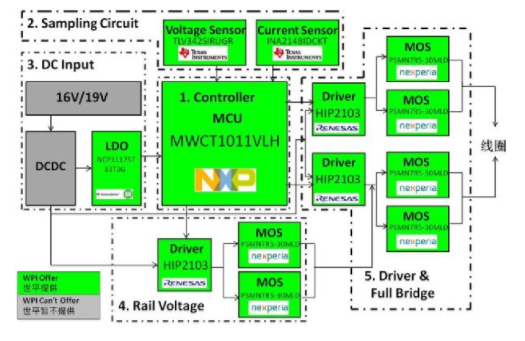 大联大世平集团推出基于NXP产品的15W单线圈定...