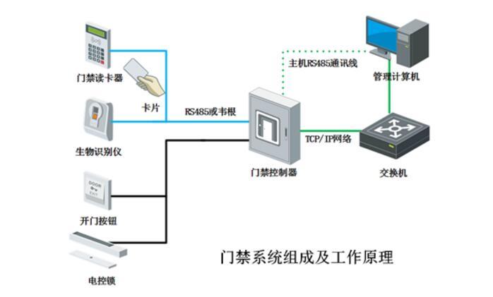 电子门禁系统密码设置_门禁系统怎么改密码