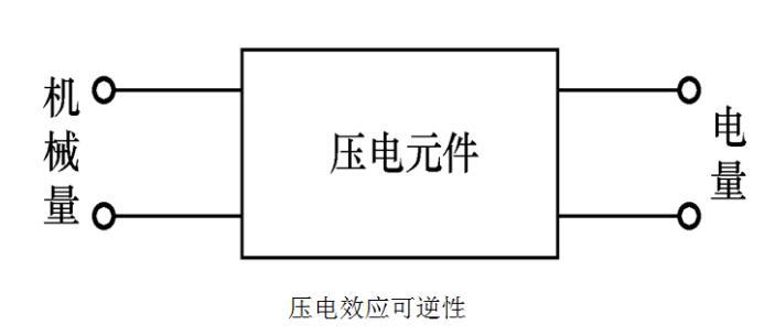 压电式传感器的特点及特性分析