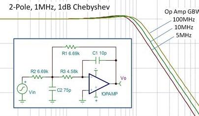 增益带宽积会影响电路性能,多少工程师还不知道