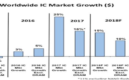 2018年DRAM市场整体规模将会达到996亿美元