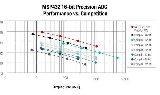如何为您的传感应用选择正确的集成ADC?