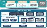 工业互联网平台人工智能开放引擎测试床案例分析