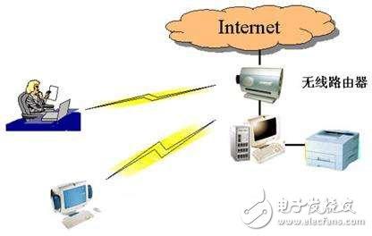 家庭无线局域网_亚千兆赫波段无线解决方案