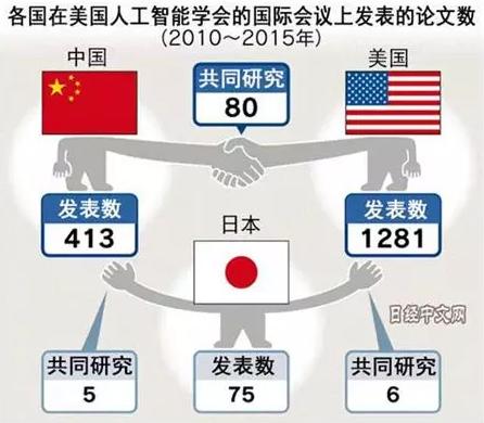 特朗普发起贸易战的本质原因:中国人工智能崛起让美国恐惧