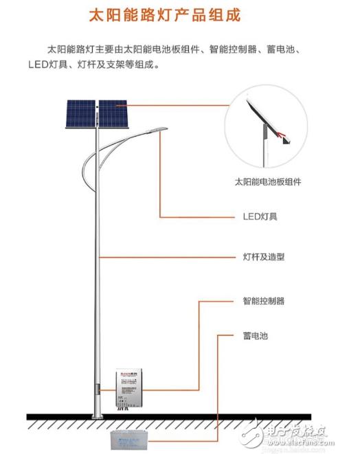 太阳能路灯安装方法及怎么安装施工