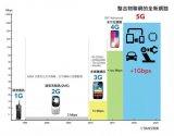 因为5G技术的突破而实现,到底5G与4G技术的差...