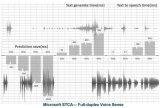 微软(亚洲)互联网工程院宣布率先推出新一代的语音...