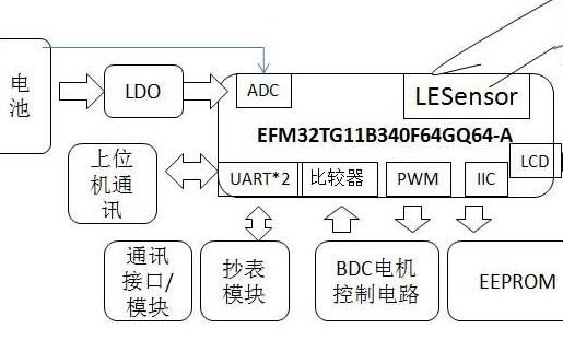 采用32位MCU系列对新型无磁水表设计