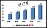 2018-2022年中国服务机器人预测及分析