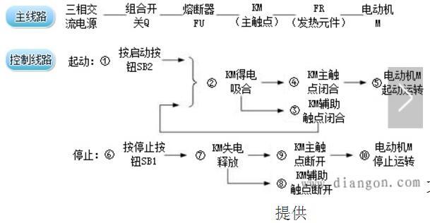 电气原理图包括哪些电路图_绘制电气原理图的原则及方法
