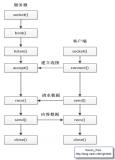 Socket采用C/S模型进行设计的服务器模型