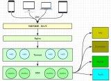 介绍一款轻量级的Web服务器、反向代理服务器Ng...