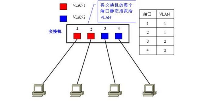 vlan的划分方法有哪些_vlan技术详解