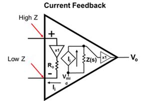 一篇关于电流反馈放大器应用设计