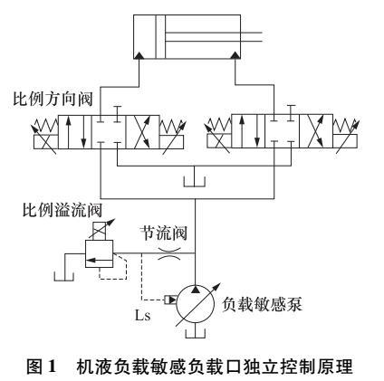 机液负载敏感负载口独立控制研究