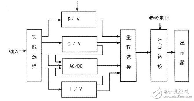 9205数字万用表工作原理电路及其测量电路