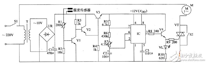 电源电路由电源开关s1、电源变压器T、整流桥堆UR和滤波电容器C1等组成。 开关控制电路由湿度传感器、取样管VI、复合放大管V2、电源滤波管V3和电阻器R1~R4组成。 无稳态多谐振荡器由时基集成电路IC和外围阻容元件组成。 控制执行电路由晶体管V4、发光二极管VL、晶闸管VT和手动控制开关S2等组成。 接通电源开关S1后,交流220V电压经T降压、UR整流及C1滤波后,在C1两端产生12V直流电压(VDD)。 在土壤湿度较大时,湿度传感器两电极之间的阻值较小,VI处于导通状态,V2和V3处于截止状态,