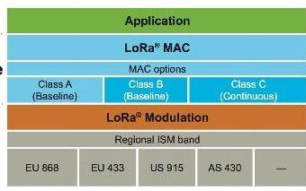 一文了解LoRa与LoRaWAN差异及市场前景