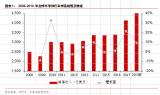 中国集成电路行业迎来快速成长