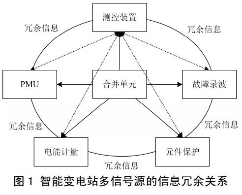 基于信息冗余的电力系统分布式状体估计