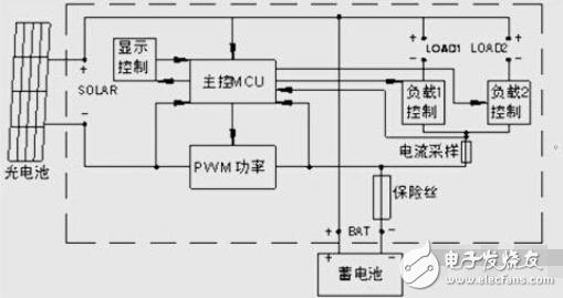 太阳能控制器电路图大全(LM393/电源/PIC12F675单片机控制器)