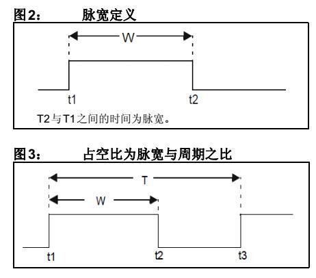 AN1473 - 多种计算脉冲与占空比的方法