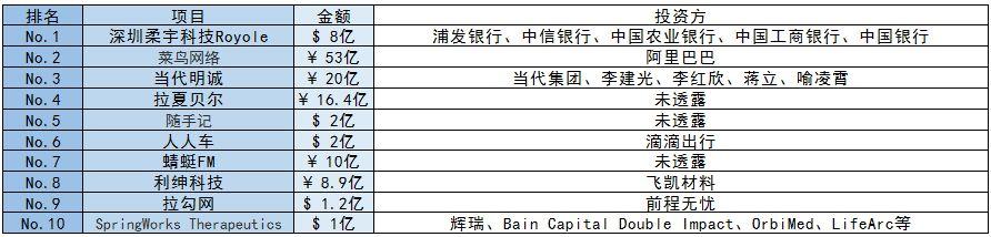 柔宇科技最大股东是谁_柔宇科技融资情况