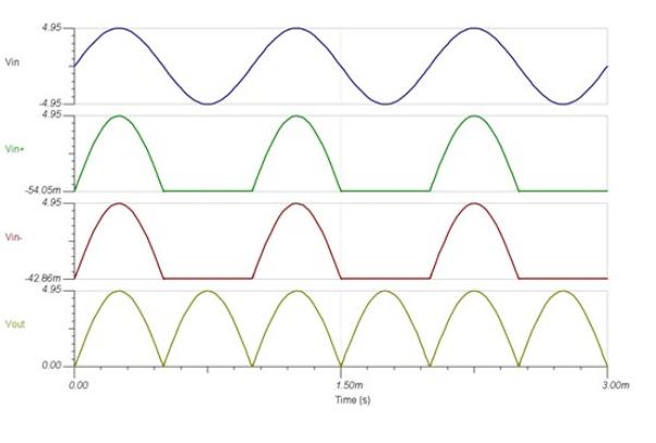 依靠单电源运算放大器饱和行为来实现整流