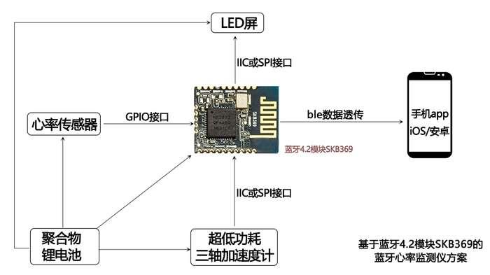 干货:基于蓝牙4.2模块的智能蓝牙心率监测仪设计...