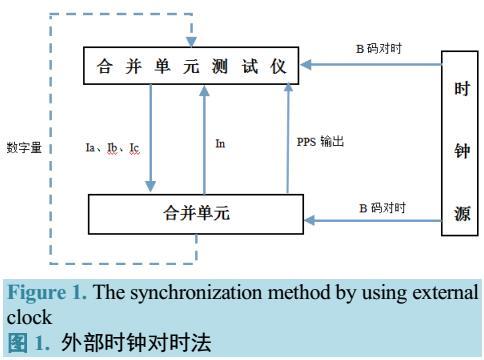 智能变电站模拟量输入式合并单元校验方法
