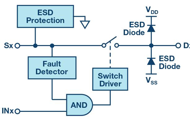 集成电路模拟输入和输出进行高压瞬变保护设计