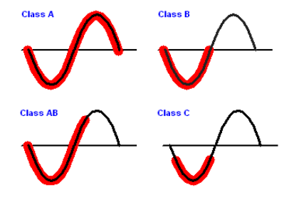 G类拓扑自适应移动放大器电源节能设计