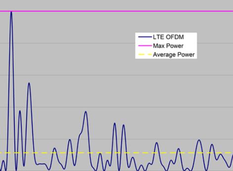 调制LTE信号的功率与时间的对比关系