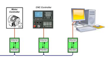 短距、点对点数据链路到远距转换器应用
