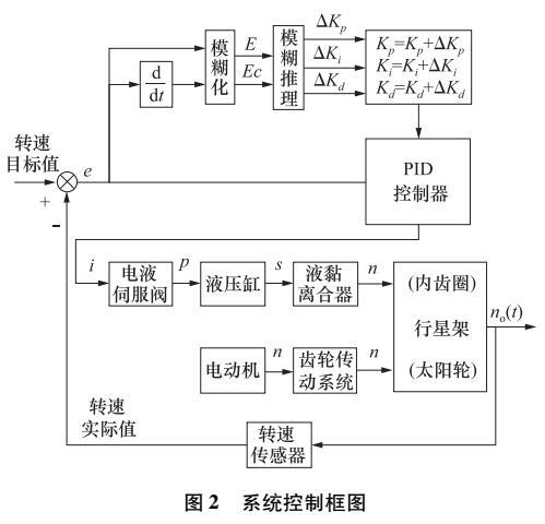 可控起动装置电液伺服系统控制策略研究