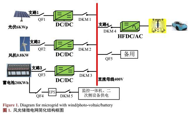 基于Kingview6.55的微电网孤岛监控系统研究