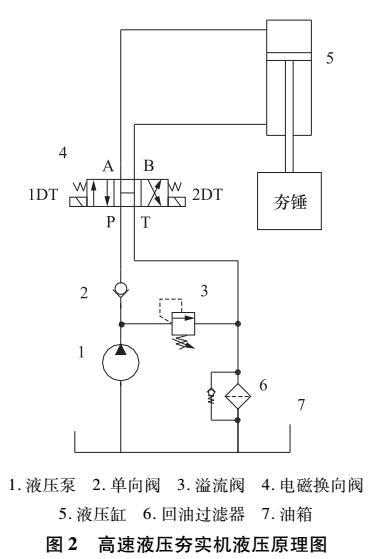 高速液压夯实机液压系统的设计