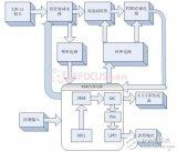 基于混合信号可编程芯片PSoC的多用手持示波表研...