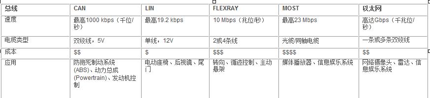 车载网络:CAN和FlexRay 网络的时序分析