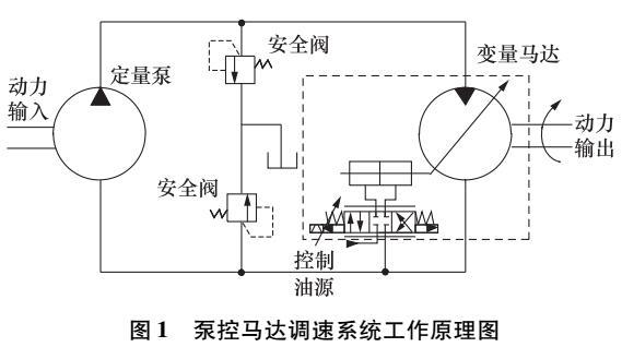 泵控马达液压调速系统转速控制图片