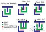 浅谈鳍式场效晶体管( finFET)寄生提取的复...