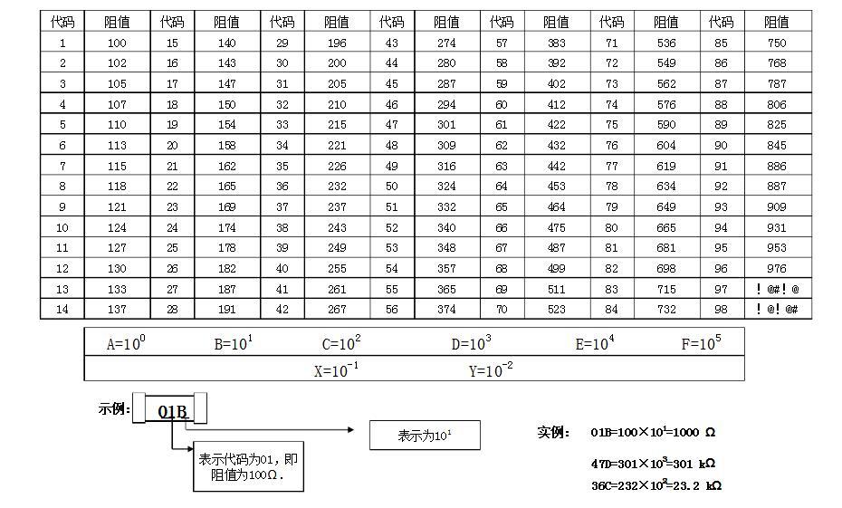一文看懂精密电阻选购及换算方法