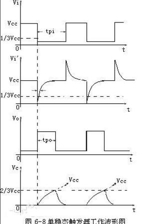 单稳态触发器有哪些_单稳态触发器工作原理介绍