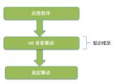 详细讲解RT-Thread I2C设备驱动框架及...