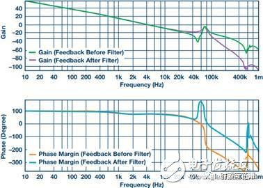 如何利用二级输出滤波器防止开关电源噪声