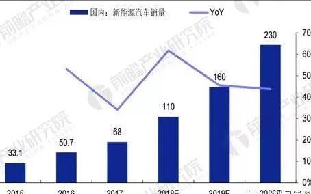 2020年中国汽车动力电池组出货量及预测